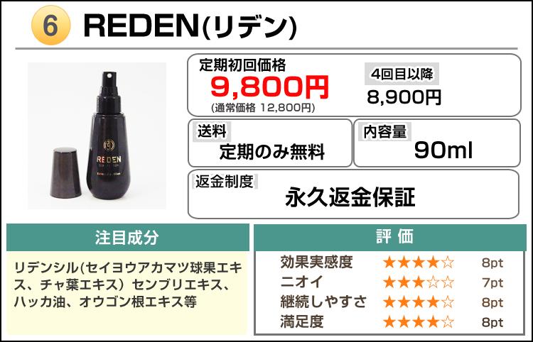 おすすめ男性用育毛剤人気ランキング第6位REDEN(リデン)